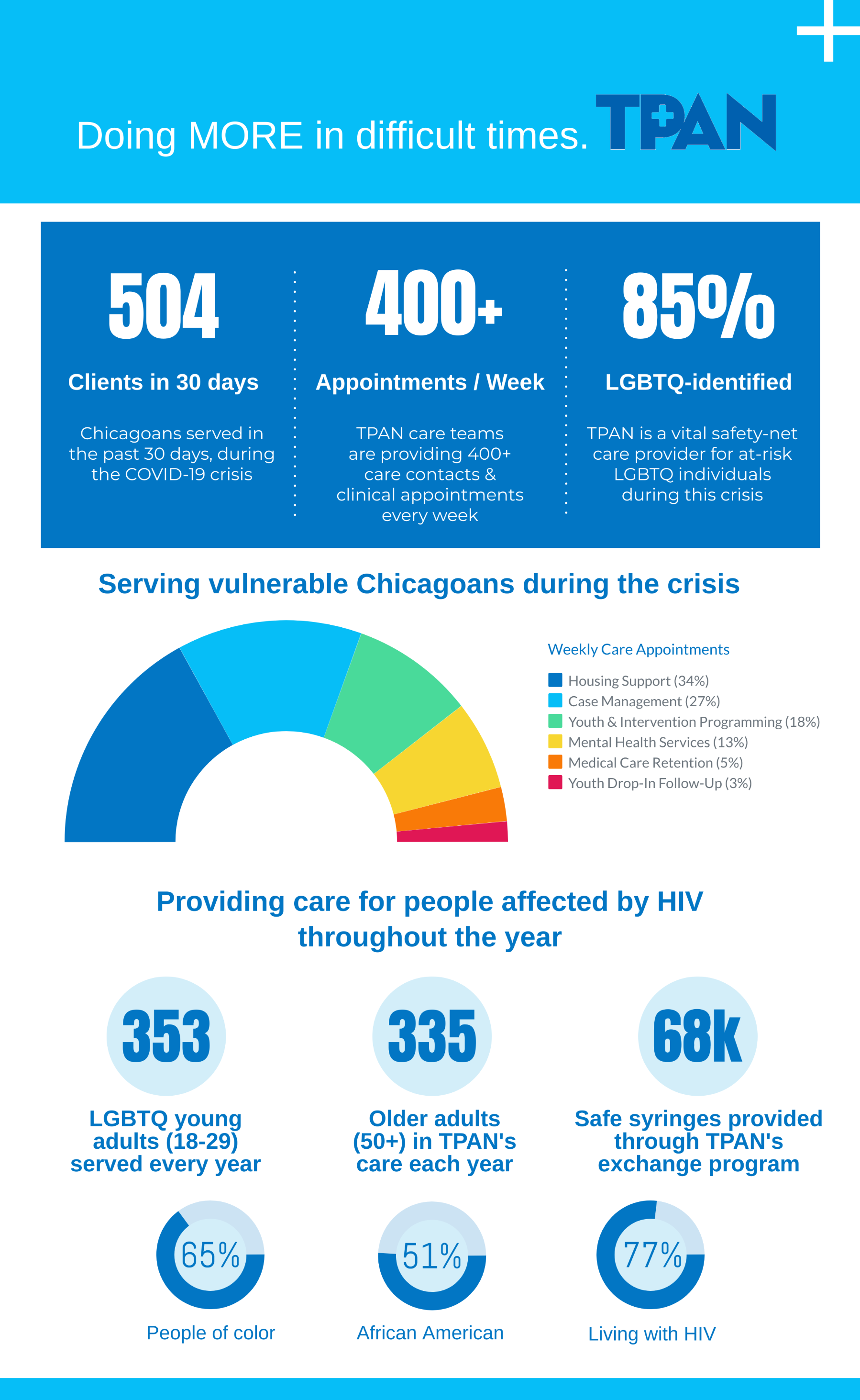Infographic Doing More crop TPANcare - COVID-19 crisis 5-202